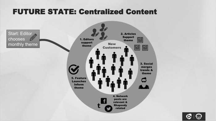 content-strategy-slide